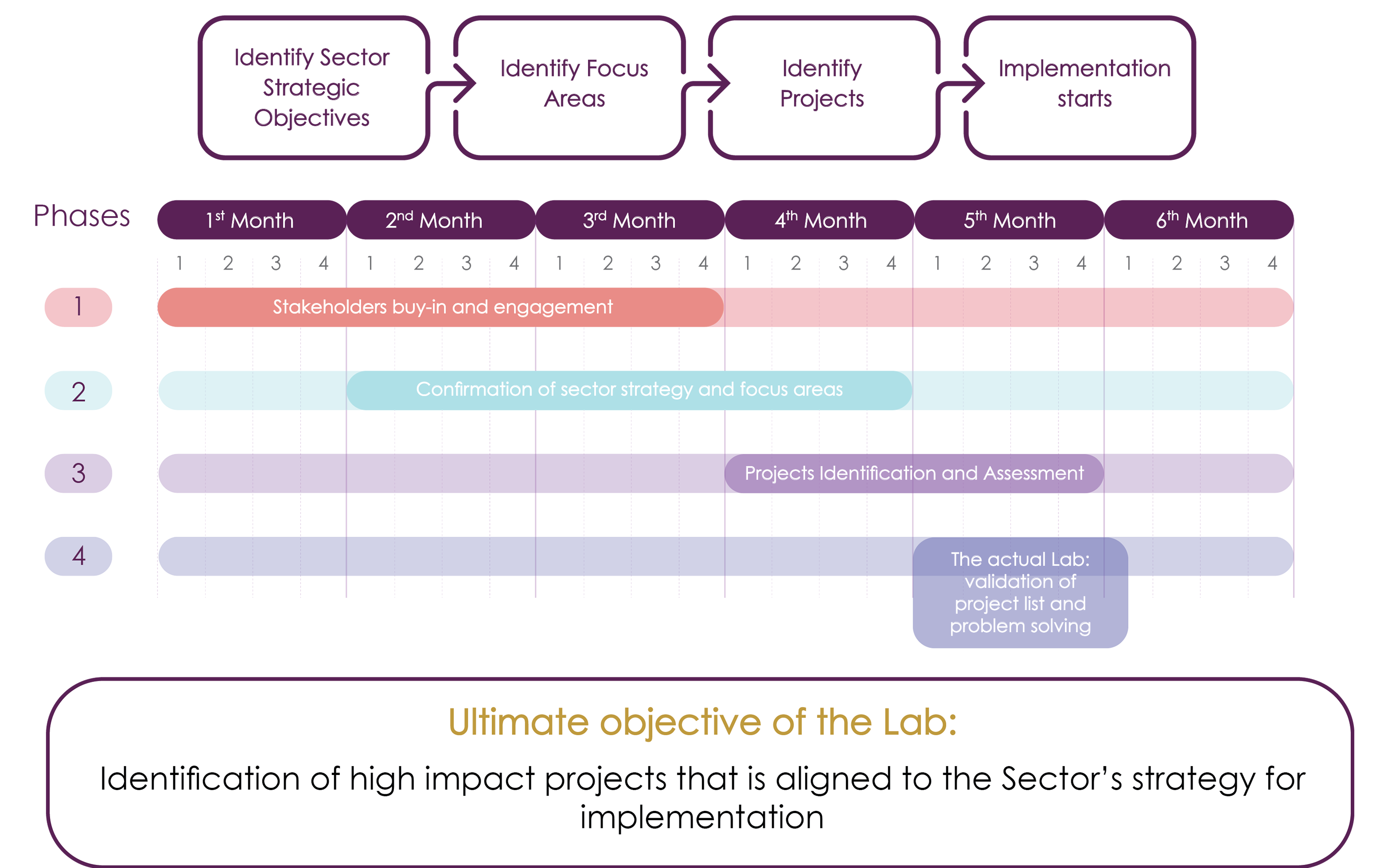 The approach of the lab consists of 4 major phases
