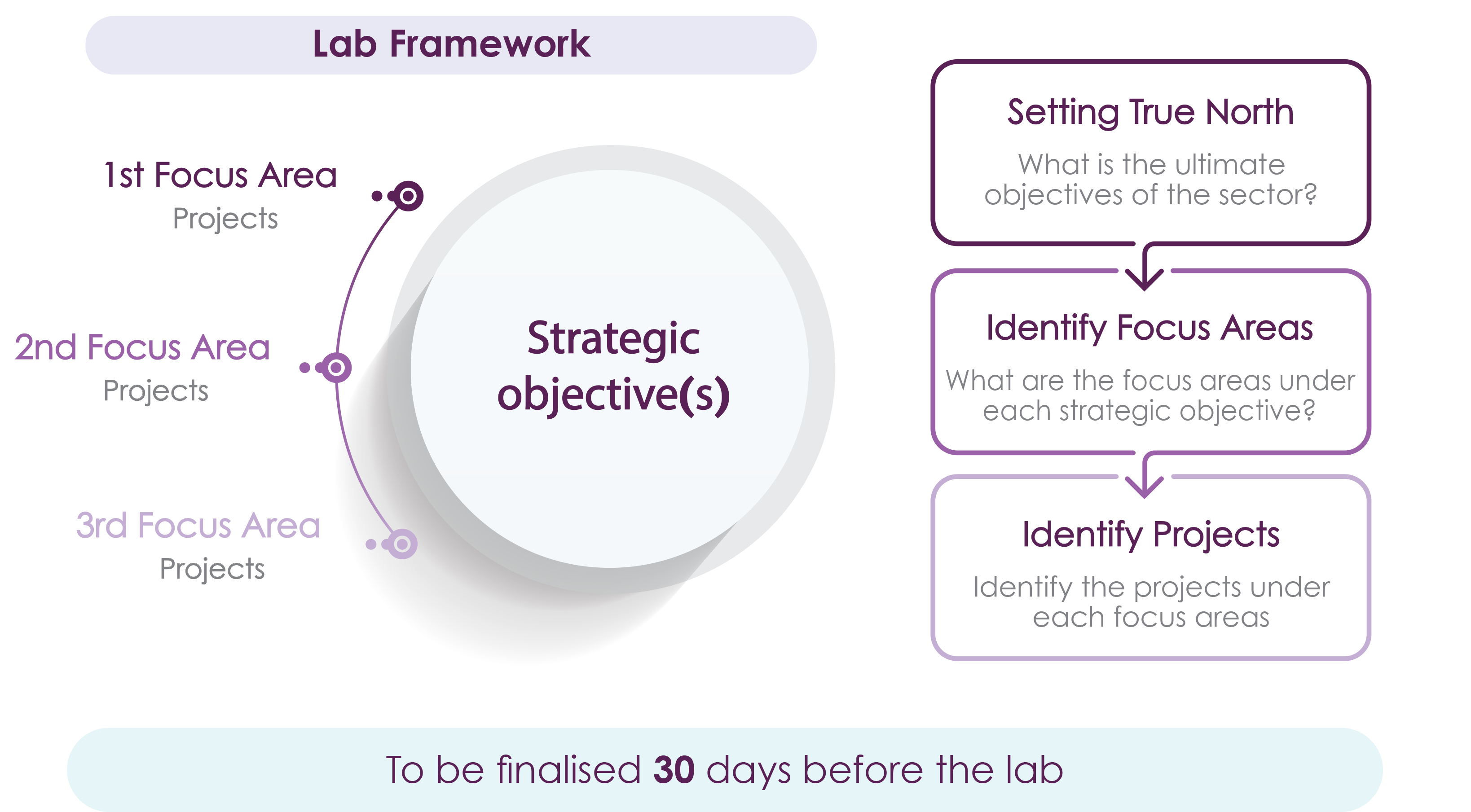 The framework for the Lab starts with setting the strategic objective and ends with identifying specific projects under each focus area